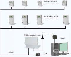 Проектирование и ввод в эксплуатацию системы ЛОСОД