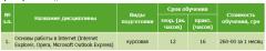 Work bases in Internet (Internet Explorer, Opera,