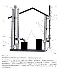 Safe methods of works on service of smoke and