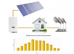 Installation of systems of solar heating of water,