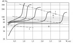 Тепловые и гидравлические расчеты теплообменных