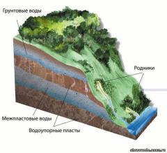 Assessment of ground water resources
