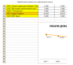 General analysis of the Ukrainian oil and gas