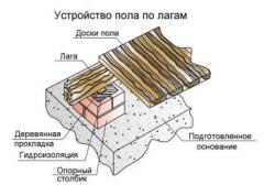 Устройство подпорных столбиков
