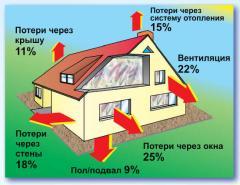 Создаем индивидуальные  энергосберегающие проекты