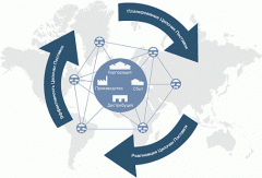 Management of chains of deliveries