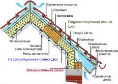 Устройство пароизоляции, гидроизоляция