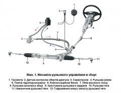 Ремонт автомобильных рулевых реек
