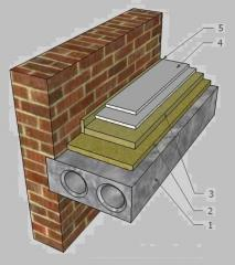 Sound insulation of houses, apartments