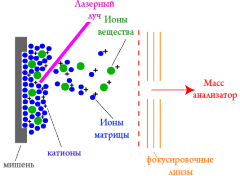 The matrix activated laser desorption / ionization