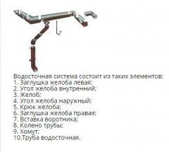 Устройство водосточных систем