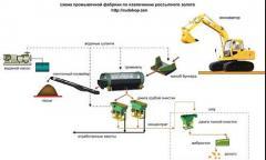 Design of technological schemes of enrichmen