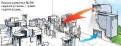 Воздушное отопление на природном газе или жидком топливе
