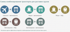 Перевозка мультимодальная Самолёт + автомашина