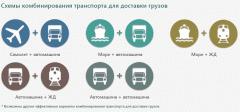 Мультимодальная перевозка Море + Автомашина