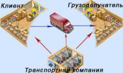 Organization of transportation of goods, logistics