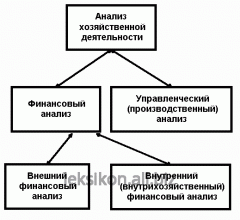 Analysis of economic and financial activity of