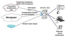 Организация call-центров