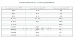 Производимая продукция и сплавы по ГОСТ, по DIN, по ISO