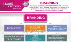 """Branding"" of cosmetic products"