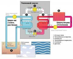 Монтаж (установка) тепловых насосов и кондиционеров