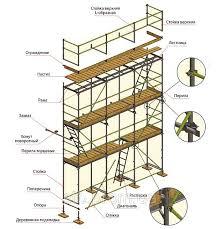 Оренда будівельного риштування різноманітних конструкцій у Дніпрі.