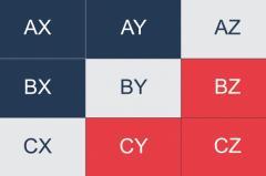 АВС-анализ ассортимента для интернет-магазина