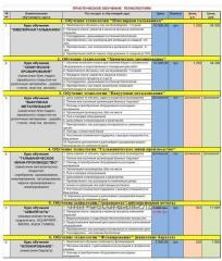 Услуги практического обучения технологиям - гальваника, хромирование, аквапринт