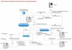 Automation of systems of a heat supply