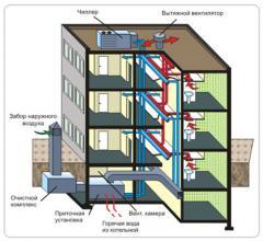 Услуги по вентиляции и кондиционированию частных зданий и промышленных объектов