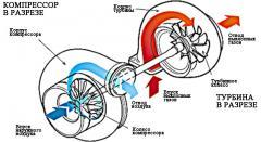 Ремонт турбокомпресорів