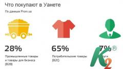 Продвижение в системе Prom Prom.ua, Tiu.ru, Deal.by, Satu.kz, Prom.md