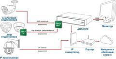 Настройка роутера для работы видеорегистратора через сеть Интер-нет или настройки сервиса P2P