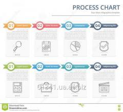 Разработка технологических карт на выполнение работ для новых строительных материалов и изделий