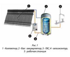 Проектирование систем отопления и горячего водоснабжения на базе солнечной энергии.
