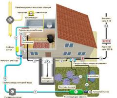 Сети водоснабжения и канализации