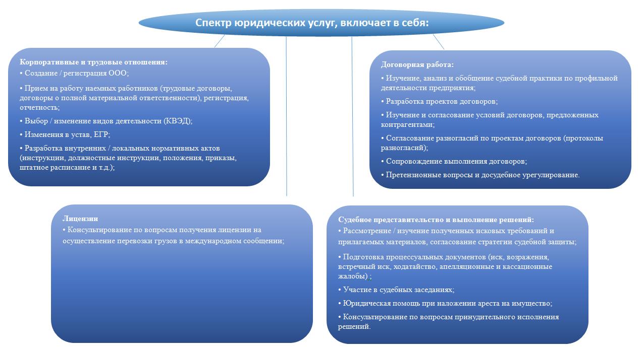 yuridicheskoe_soprovozhdenie