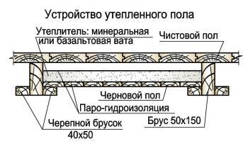 ukladka_doski_pola_karkasnogo_doma_po_balkam_perekrytiya