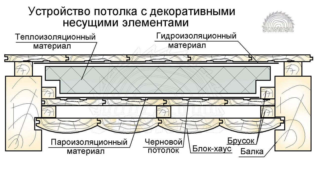 obliczovka_potolka_blok_hausom_potolok_s_dekorativnymi_nesushhimi_balkami