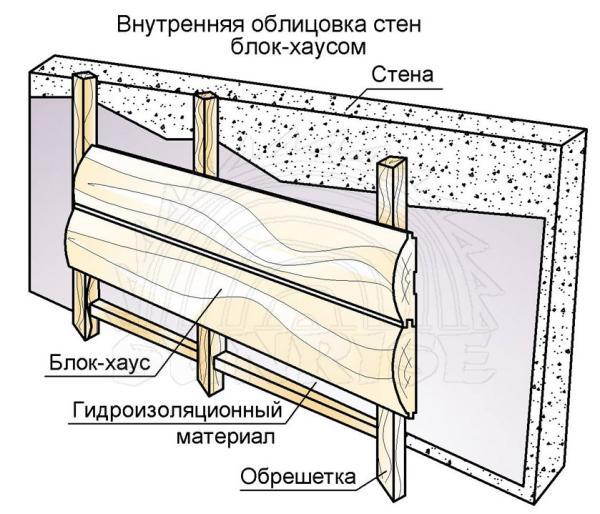 Обшивка наружных стен блокхаусом