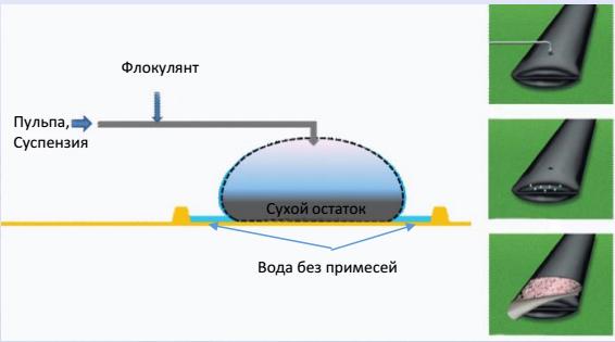 obezvozhivanie_geotube