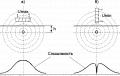Определение мест повреждения кабельных линий 0,4-10 кВ индукционным и акустическим методами