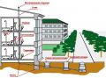 Внутренняя и наружная канализация, схема системы канализации.
