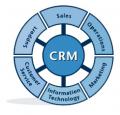 CRM решения для контакт-центров (Call-центров)
