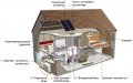 Проектирование и монтаж систем отопления, кондиционирования, энергообеспечения, на основе оборудования для возобновляемых источников энергии