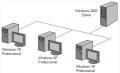 Услуги по проектированию и монтажу локальных вычислительных сетей на предприятиях и в частных домах
