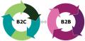 Разработка PR-стратегий для B2B и B2C рынков