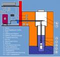 Монтаж насосного обладнання для свердловин