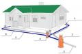Монтаж ливневих і дренажних систем