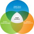 Тренинги для руководителей среднего и высшего звена, для ТОП-менеджеров и собственников бизнеса заказать - Baltic Training Group(Балтик Тренинг груп)Киев,копоративные тренинги